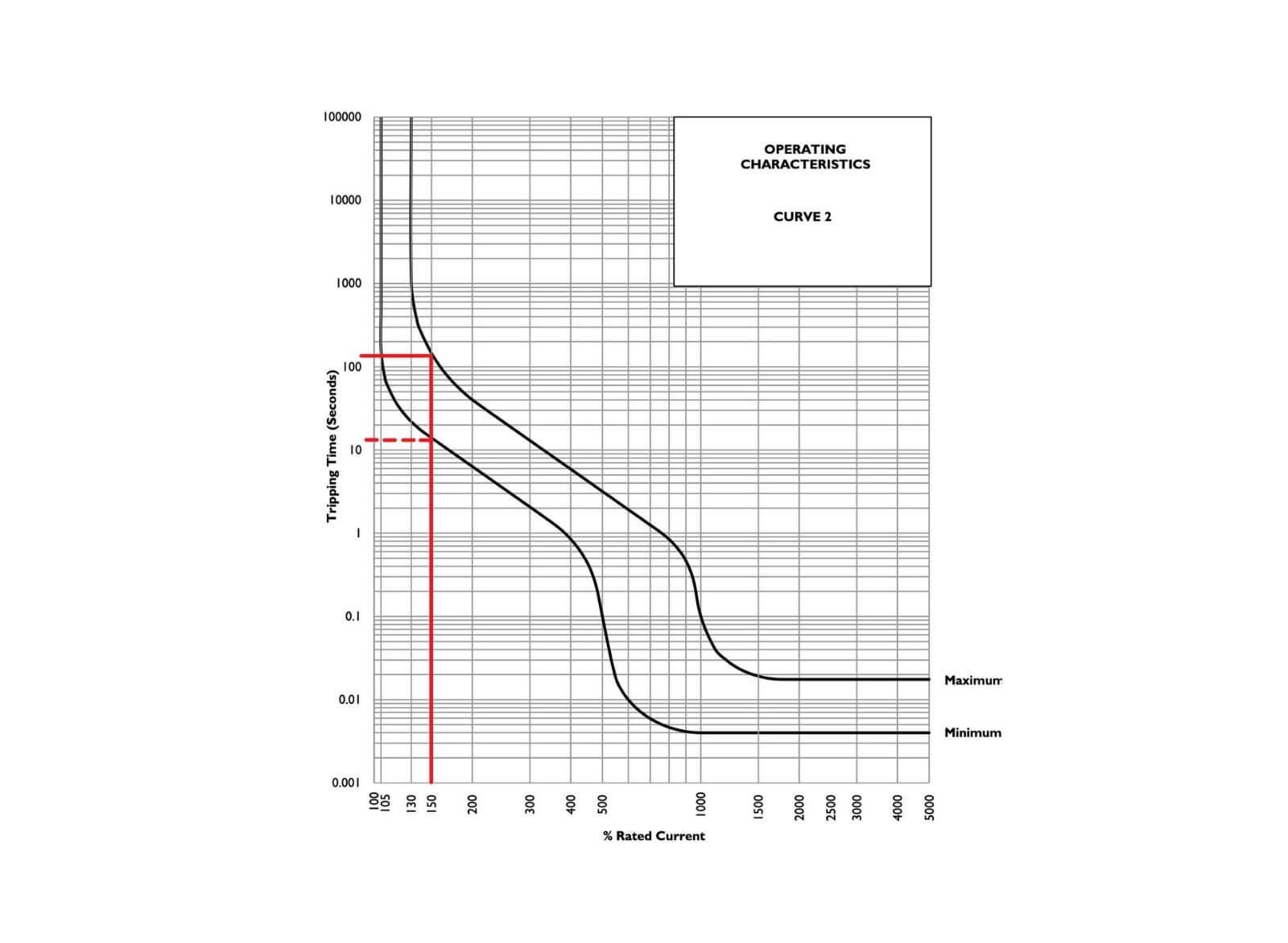 CBI_QF17A_Curve diagram circuit protection