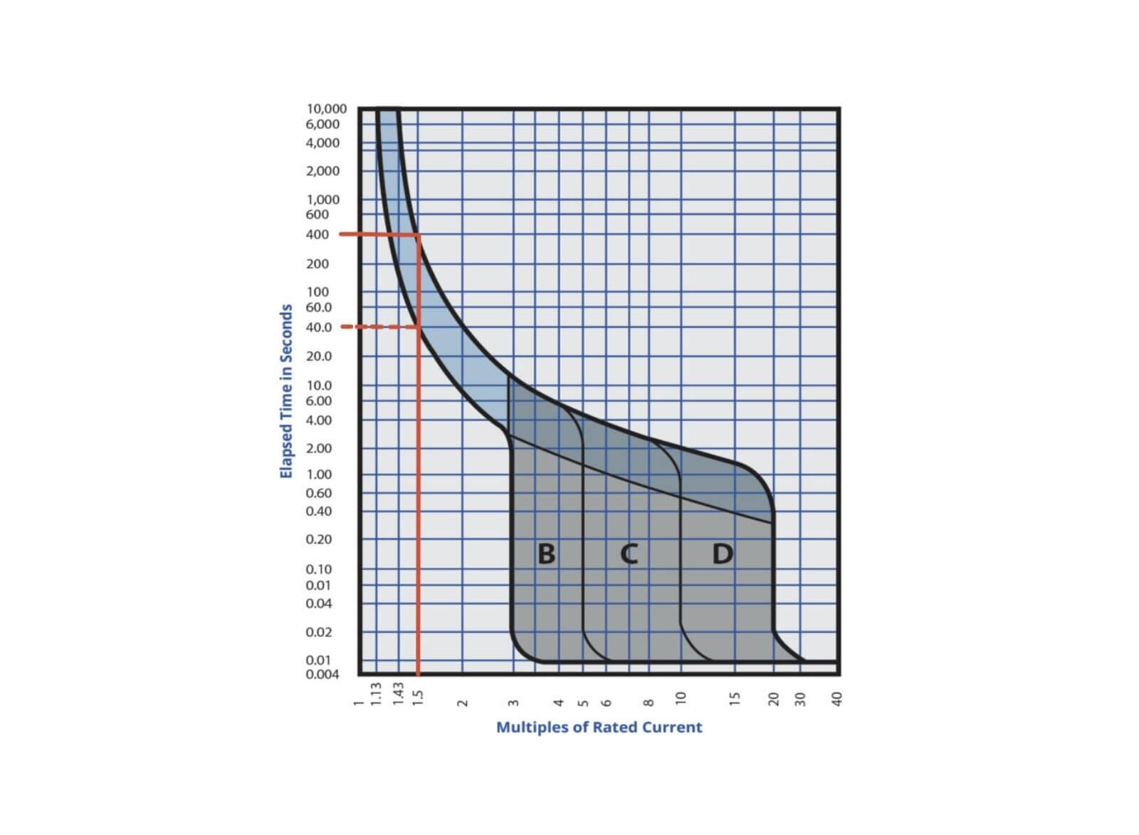 Thermal magnetic curves - circuit protection